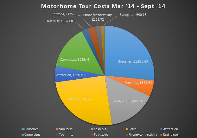 Budget: Six months of motorhome finances